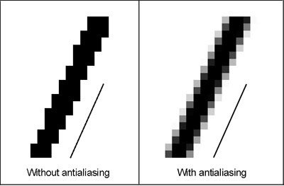 Anti-aliasing
