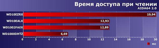 График времени скорости при чтении жесткого диска