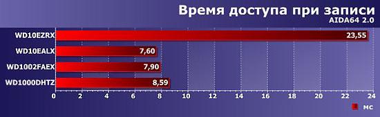 График времени скорости при записи жесткого диска